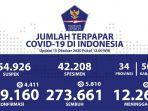 kasus-covid-19-di-indonesia-per-15-oktober-2020.jpg