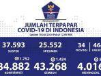 kasus-covid-19-di-indonesia-per-18-juli-2020.jpg