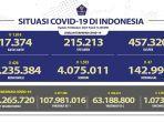 kasus-covid-19-di-indonesia-per-18-oktober-2021.jpg