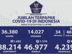 kasus-covid-19-di-indonesia-per-20-juli-2020.jpg