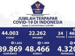 kasus-covid-19-di-indonesia-per-21-juli-2020.jpg