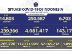 kasus-covid-19-di-indonesia-per-23-oktober-2021.jpg