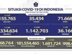kasus-covid-19-di-indonesia-per-28-februari-2021.jpg