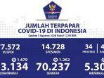 kasus-covid-19-di-indonesia-per-3-agustus-2020.jpg