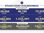 kasus-covid-19-di-indonesia-per-3-mei-2021.jpg