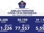 kasus-covid-19-di-indonesia-per-7-agustus-2020.jpg