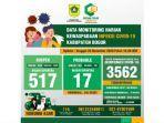 kasus-covid-19-kabupaten-bogor-per-26-november-2020.jpg