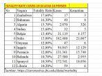negara-dengan-tingkat-kematian-fatality-rate-virus-corona-tinggi.jpg