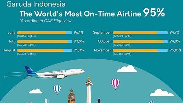 OAG Menobatkan Garuda Indonesia Sebagai Maskapai Penerbangan Paling Tepat Waktu
