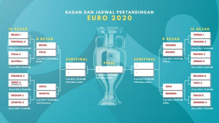 Jadwal Euro 2020 Malam Ini: Swiss Vs Spanyol, Belgia Vs Italia, Live Streaming RCTI dan Mola TV