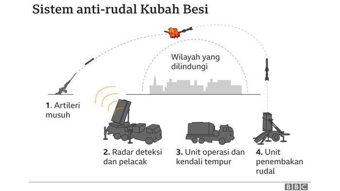 Begini cara kerja Iron Dome alias Kubah Besi Israel penangkal roket Hamas Palestina.