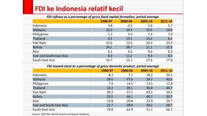 Data investasi negara Asia