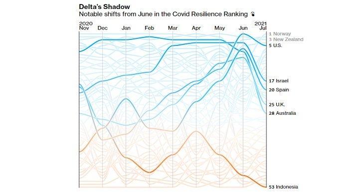 Grafis laporan Bloomberg terkait Covid-19. Indonesia di posisi paling bawah ke-53.