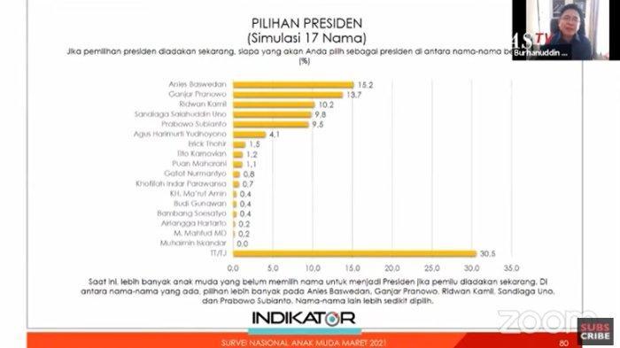 Hasil survei Indikator Politik Indonesia untuk calon presiden (capres) 2024 pilihan anak muda, Senin (22/3/2021). Anies Baswedan menduduki peringkat pertama, diikuti Ganjar Pranowo dan Ridwan Kamil.