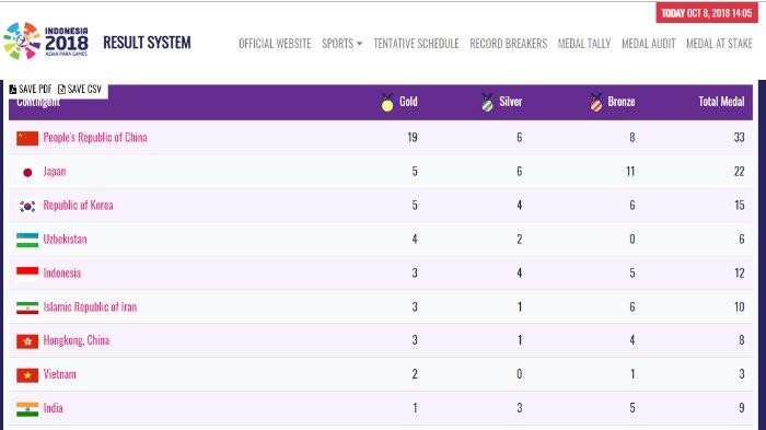 Hasil klasemen sementara Asian Para Games, Senin (8/10/2018) pukul 14.05 WIB. Indonesia menempati posisi lima setelah menambah perolehan medali emas ketiga.