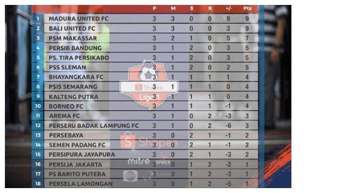 Klasemen Liga 1 2019 hingga pekan ketiga