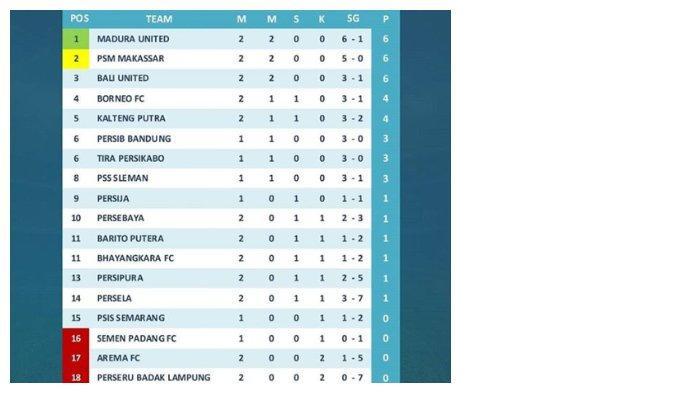 Klasemen Liga 1 hingga Jumat (24/5/2019)