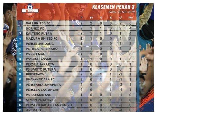 Klasemen sementara Liga 1 hingga Rabu (22/5/2019)