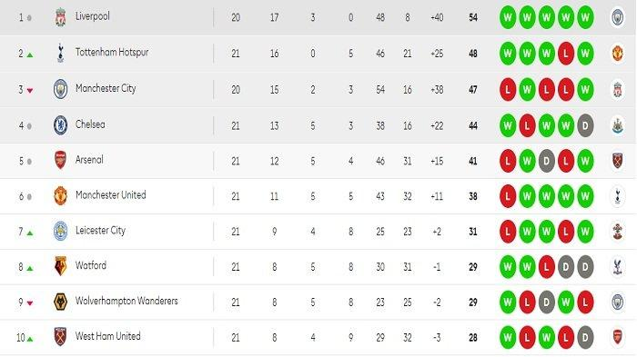 Klasemen sementara Liga Inggris pekan ke-21 setelah sembilan pertandingan tersaji.