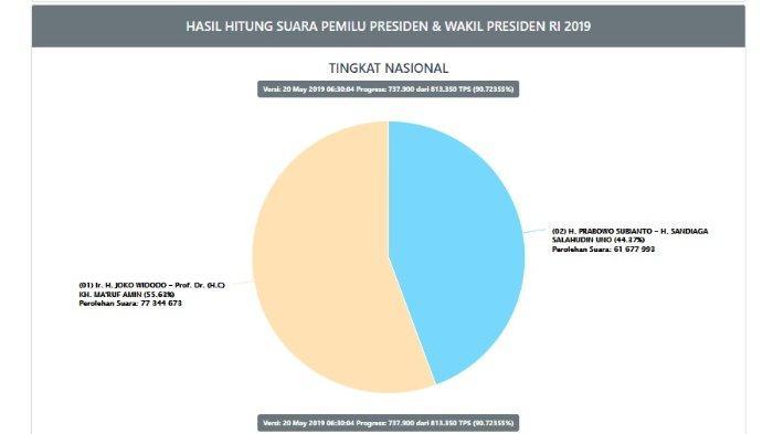 UPDATE Real Count Situng KPU Pilpres 2019, Data Masuk 91  Persen, Prabowo Capai 62 Juta Lebih Suara, Senin (20/5/2019).
