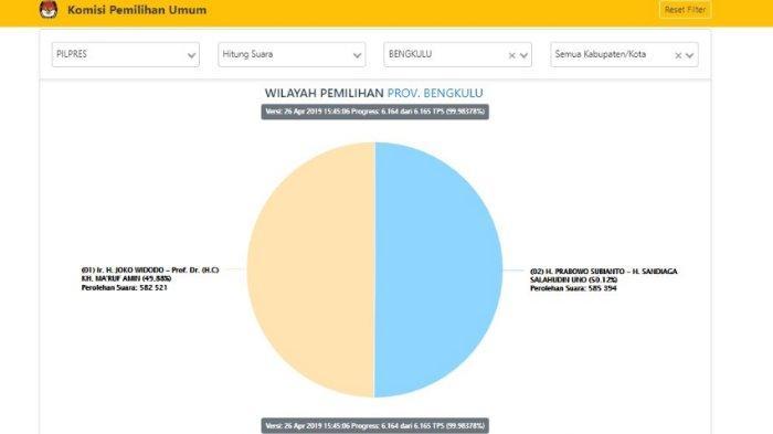 Real Count KPU di Bengkulu, Jumat (26/4/2019) pukul 16.00 WIB