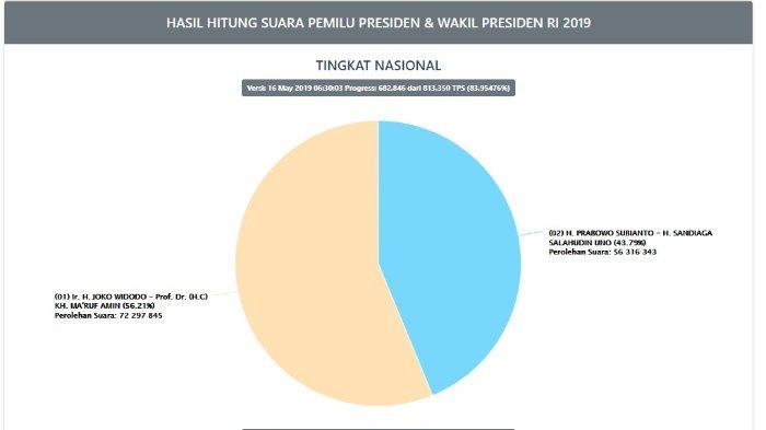 UPDATE Real Count Situng KPU Pilpres 2019, Data Masuk 84 Persen, Prabowo Capai 54 Juta Lebih Suara, Kamis (16/5/2019).