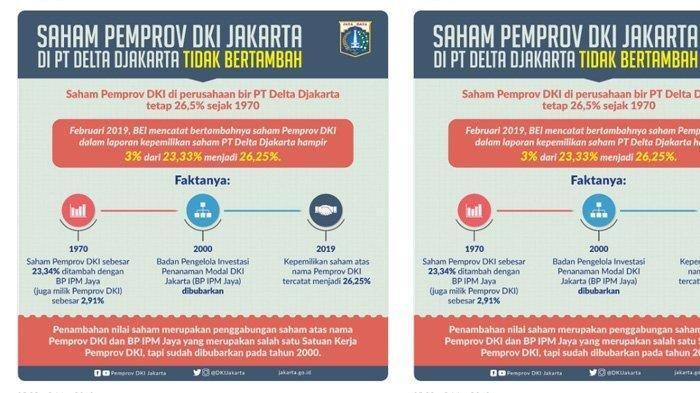 Saham Pemprov DKI Jakarta di Perusahaan PT Delta Djakarta tetap 26,5% sejak 1970. Anies Baswedan Diminta Tegas Seperti Jokowi Untuk Segera Jual Saham Perusahaan Bir PT Delta