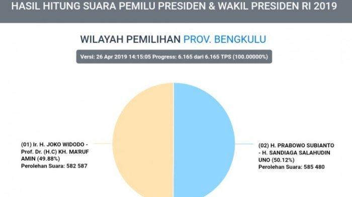 Hasil real count KPU di Bengkulu sudah 100 persen, Jumat (26/4/2019).