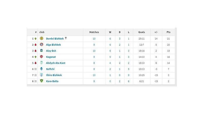 Tabel klasemen FK Dordoi Bishkek klub dari Farkhat Musabekov.