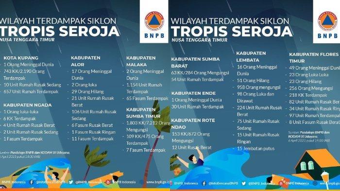 Update dampak siklon tropis Seroja di Nusa Tenggara Timur (NTT) per 6 April 2021 pukul 15.00 WIB.